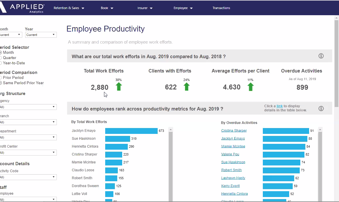 Applied Analytics - Employee Productivity Dashboard Example