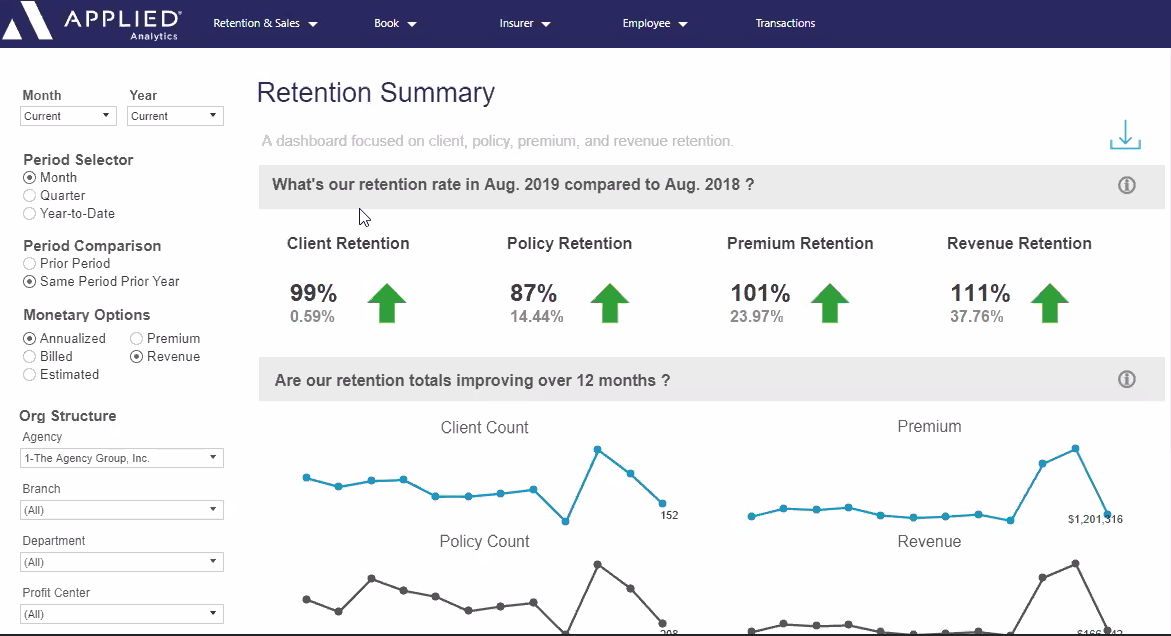 Applied Analytics - Retention Summary Dashboard Example